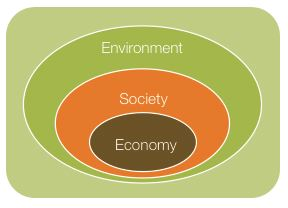 Figure E-4 Sustainability - The Triple Bottom Line