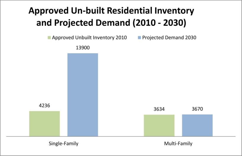 Figure H-1 - Approved Un-built Residential Inventory and Projected Demand (2010 - 2030)