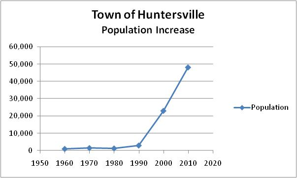 Figure I-1 - Huntersville Population Growth 1960-2010