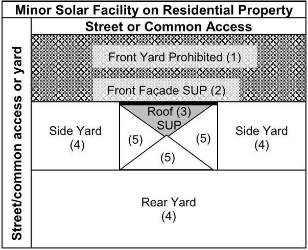 Minor Solar Facility on Residential Property